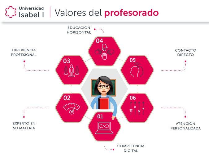 Docencia que marca la diferencia: te contamos los valores de nuestros profesores