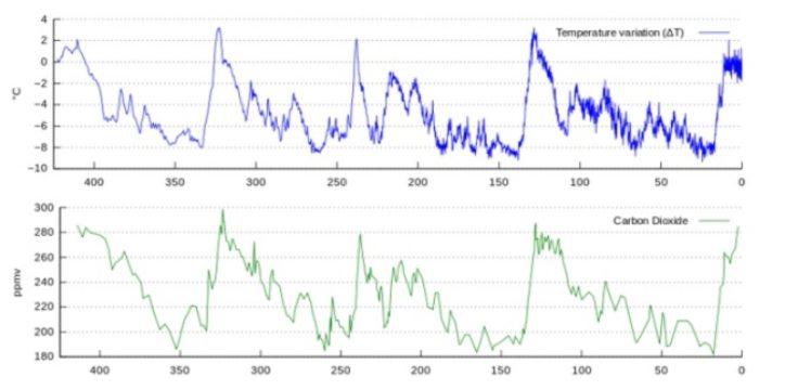 Variación de la temperatura (azul), concentración de dióxido de carbono (verde) en los últimos 420 mil años. (Fuente: Vostok petit data).
