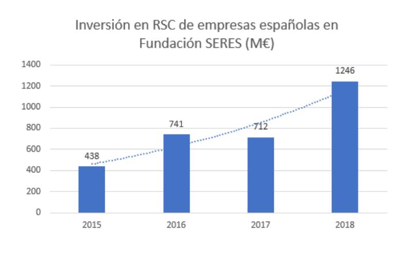 Inversiones en RSC de empresas españolas en Fundación SERES