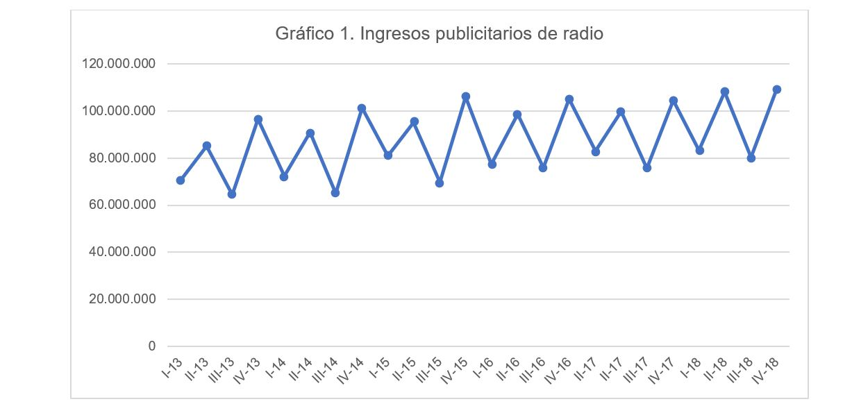 Ingresos publicidad radio