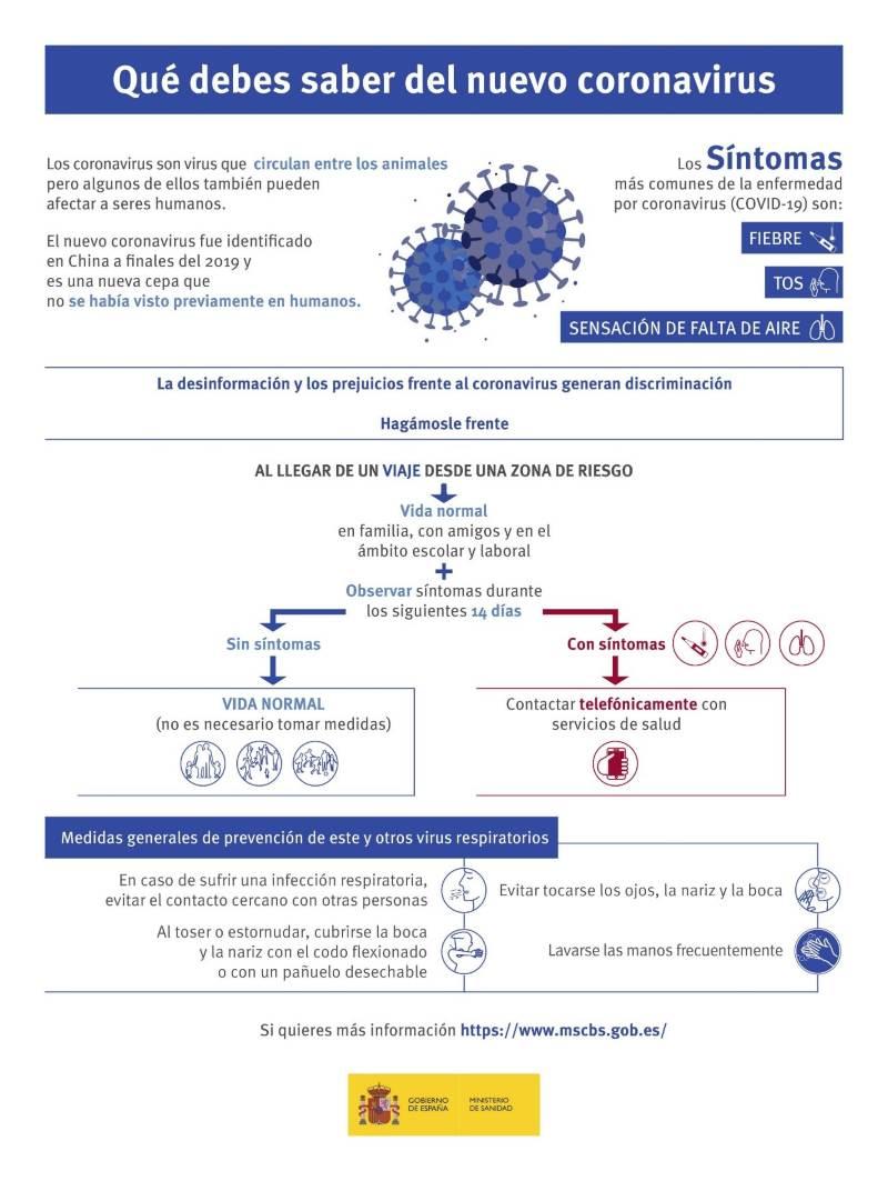 Figura 2: Ministerio de Sanidad .Infografía COVID-2019 [Internet]. Madrid: Ministerio de Sanidad; 2020