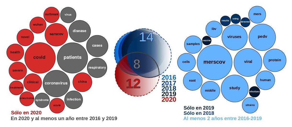Análisis comparativo de términos más frecuentes en abstracts de artículos asociados al coronavirus entre 2016 y 2020.