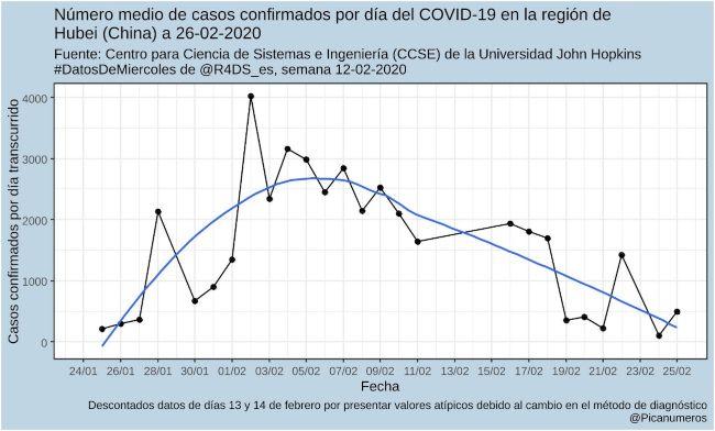 Curva epidemiológica COVID-19 en Hubei.