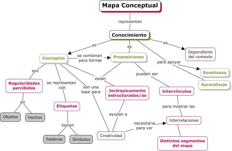 Mapa conceptual como recurso educativo