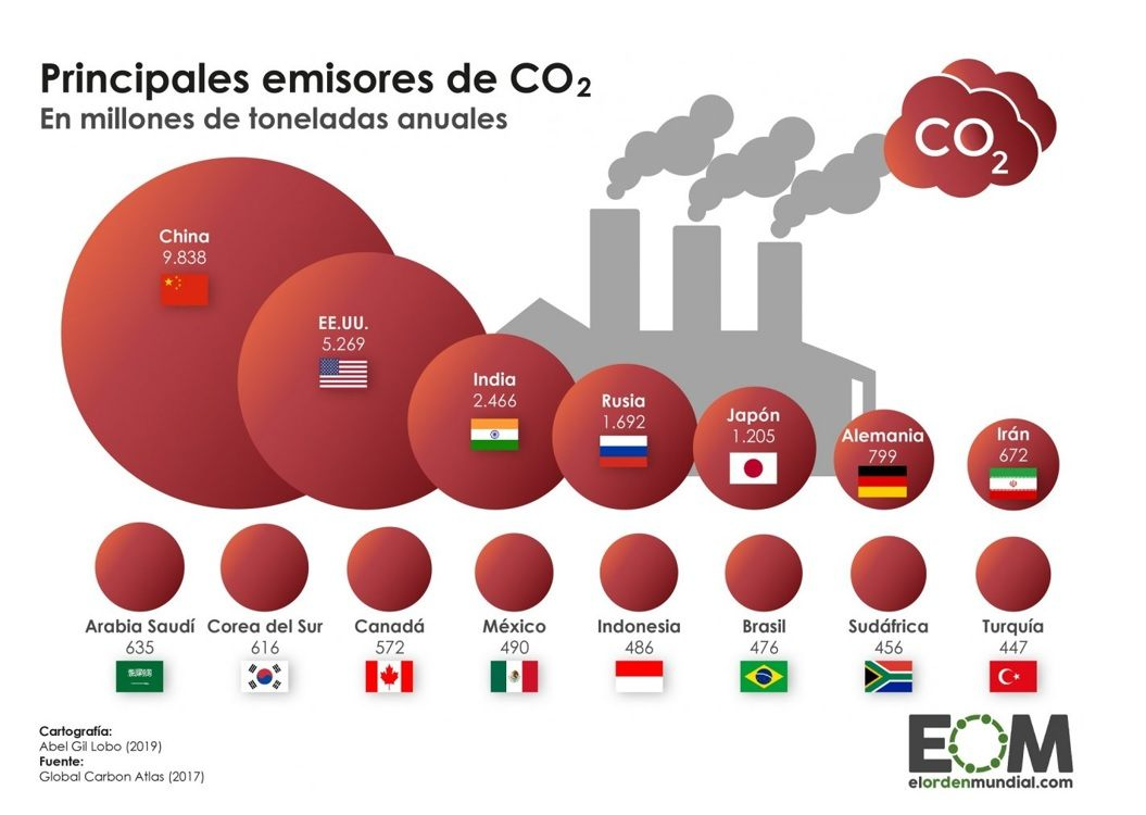 Principales emisores de CO2. Fuente: Global carbon Atlas (2017).