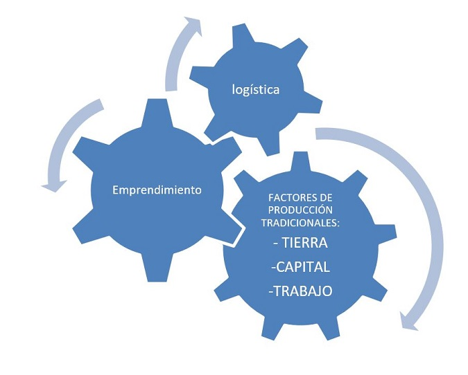Emprendimiento, logistica y factores de produccion