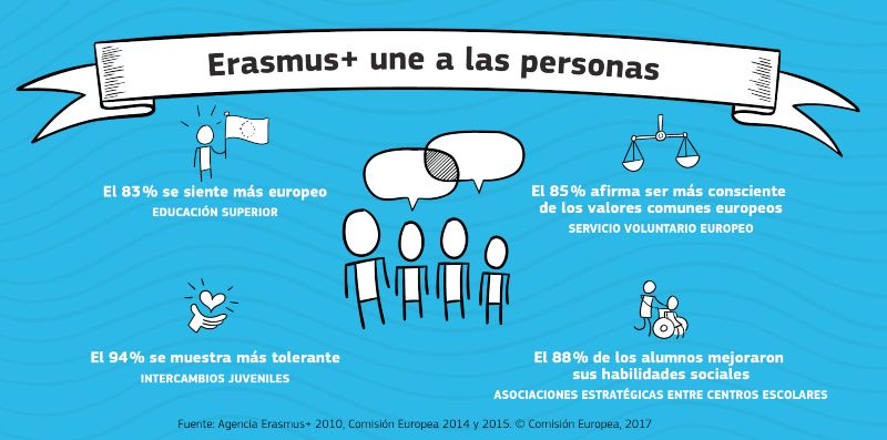 Primera convocatoria de ayudas Erasmus + para la movilidad de estudiantes