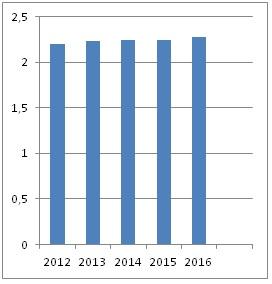 Figura 1. Gráfico de barras: relación entre año de ejercicio e ingresos en millones de dólares