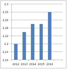 Figura 2. Gráfico de barras: relación entre año de ejercicio e ingresos de una empresa en millones de dólares