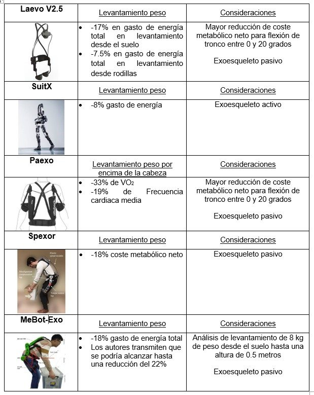 análisis de distintos elementos necesarios en la ergonomía