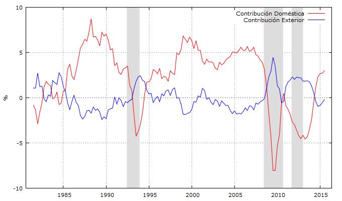 Gráfico 1: Contribución de la demanda al PIB