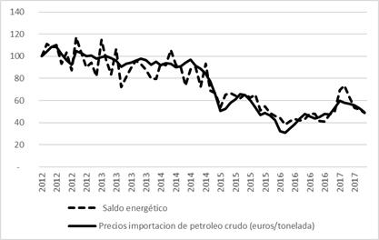 Saldo energético y precios del petróleo (2012t1=100)