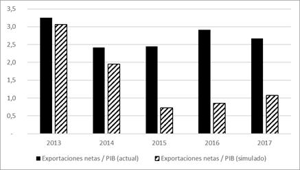 Efecto de la caída de los precios del petróleo sobre las exportaciones netas (% del PIB).