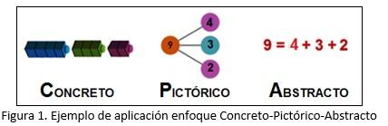 gráfico 1 de ejemplo de aplicación del enfoque concreto-pictórico-abstracto