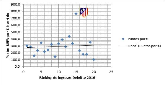 Línea de tendencia de los puntos UEFA por euro ingresado del Top 20 Deloitte en 2016