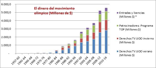 Gráfico de las fuentes de financiación del COI por concepto desde Melbourne 56