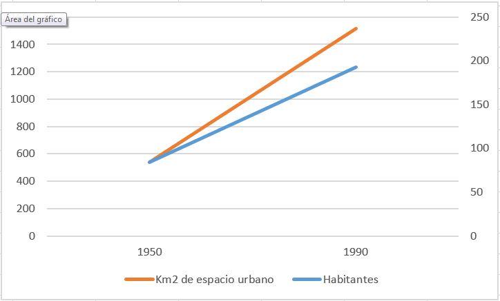 Gráfico de la evolución de la población y el área urbana en regiones metropolitanas de EE.UU entre 1950 y 1990