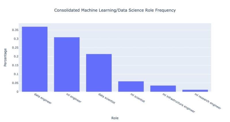 Roles de ciencia de datos demandados por empresas desde 2012. (Fuente: adaptado de mihaileric.com)