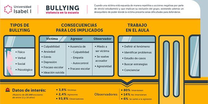 Infografía Bullying, acoso escolar Universidad Isabel I