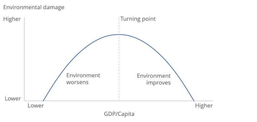 Environmental Kuznet curve y Oficina de estadística nacional del Reino Unido (2019).