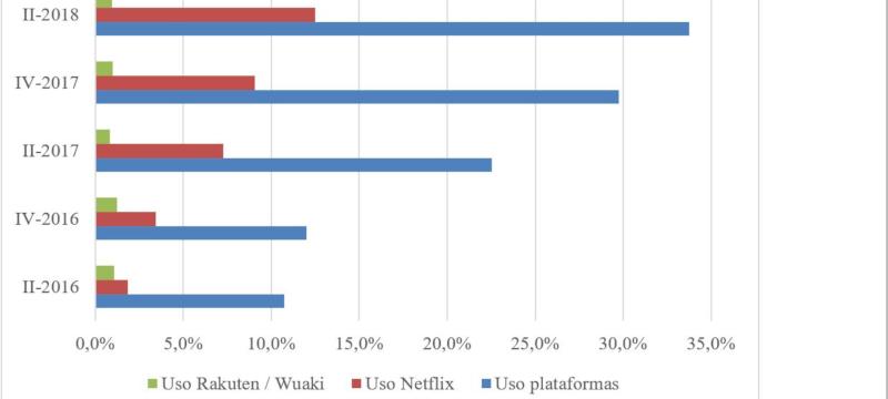 Grafico Netflix