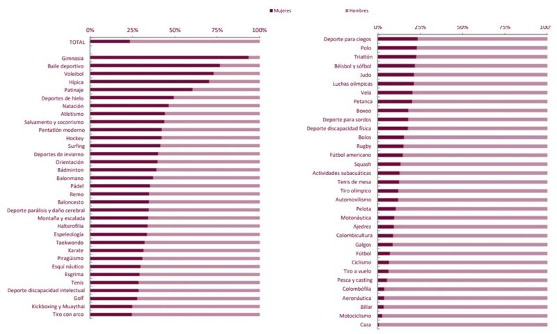Licencias federadas según sexo por federación 2020.