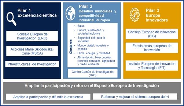 tabla de proyectos Europa