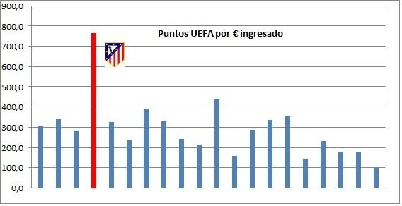 El Atlético, campeón en eficiencia económica en 2016