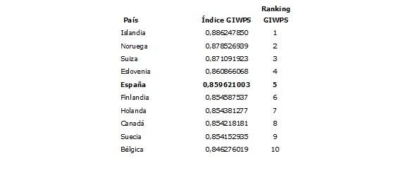 Ranking de los 10 primeros países en el Índice Georgetown Institute for Women, Peace and Security (GIWPS)