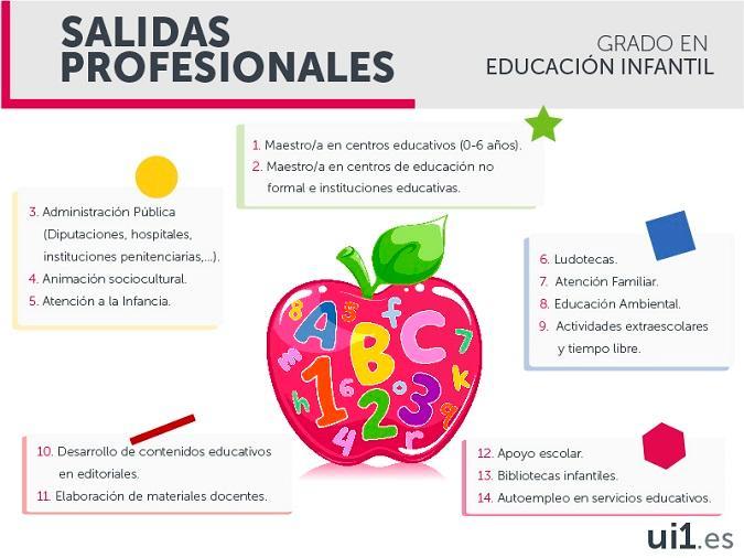 Salidas profesionales del Grado en Educación Infantil