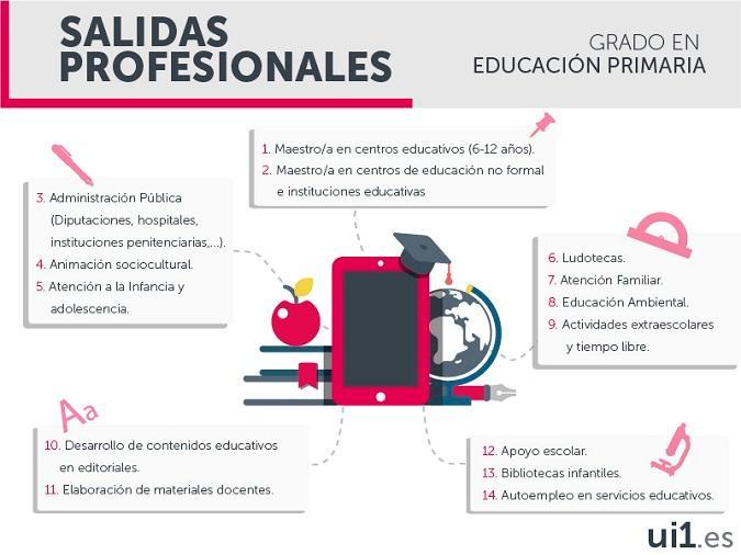 Salidas profesionales del Grado en Educación Primaria