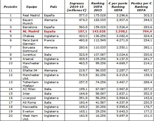 Puntos en el 'ranking' UEFA de los 20 equipos con más ingresos