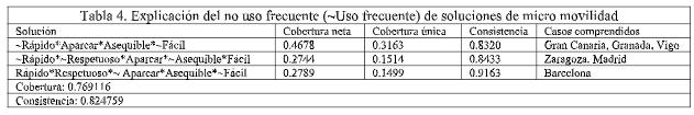 tabla 4 de datos