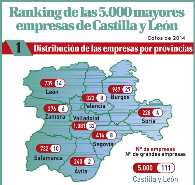 La Universidad Isabel I figura entre las 700 mayores empresas de Castilla y León.