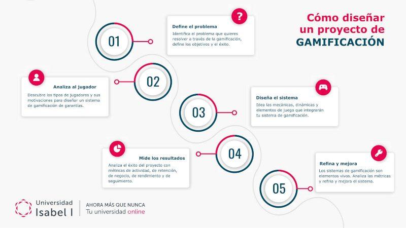 Proceso de gamificación