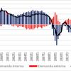 Contribuciones al crecimiento de la demanda interna y externa
